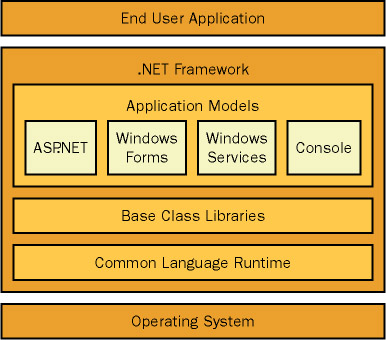 THe .NEt framework and its component