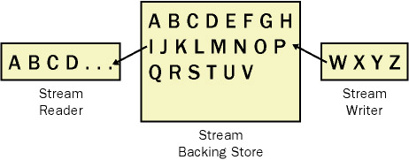 The I/O stream process - Stream reader, stream writer and the backing store