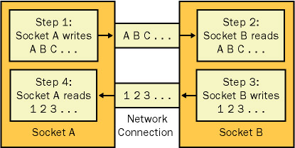 .NET bidirectional stream-oriented connected sockets