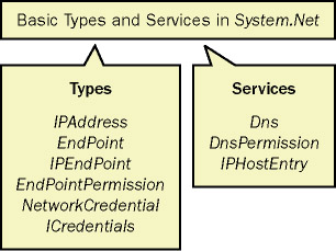 Basic types and services provided by System.Net namespace