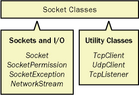 Socket-level classes in System.Net in .NET namespace