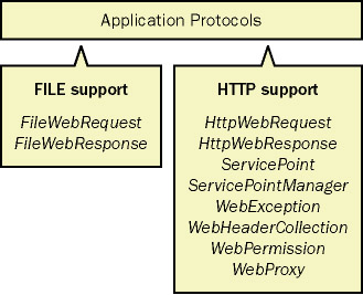 Application protocol classes in version 1.1 of System.Net namespace