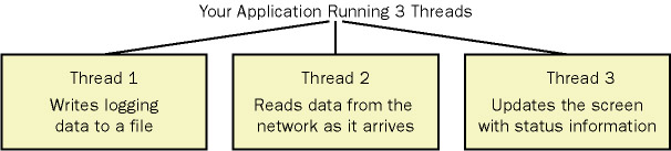 An application (a process) running three threads illustration