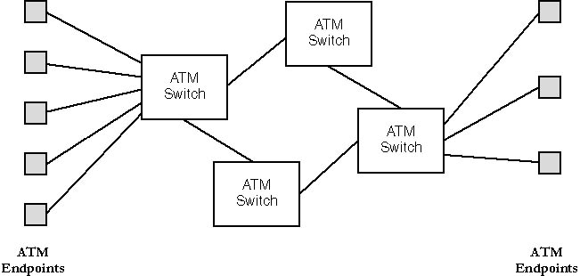 a study of the asynchronous transfer mode View notes - atm_ptg_ae1 from cs 310 at national institute of technology, calicut asynchronous transfer mode (atm) fundamentals definition asynchronous transfer mode (atm) is a.